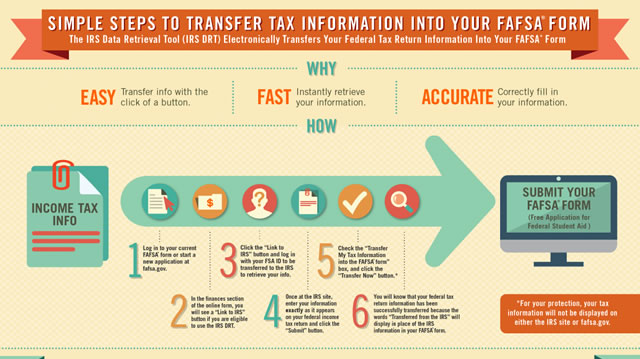 Thumbnail image of a flow chart that describes how to transfer tax info into your FAFSA form.